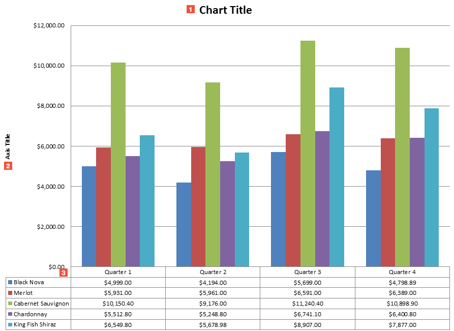 what is chart format